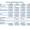 Capital Budget Overview
